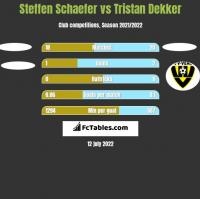 Steffen Schaefer vs Tristan Dekker h2h player stats