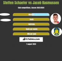 Steffen Schaefer vs Jacob Rasmussen h2h player stats