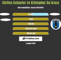 Steffen Schaefer vs Kristopher Da Graca h2h player stats