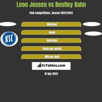 Leon Jensen vs Bentley Bahn h2h player stats