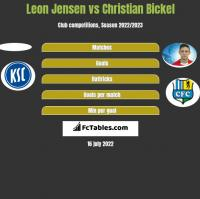 Leon Jensen vs Christian Bickel h2h player stats
