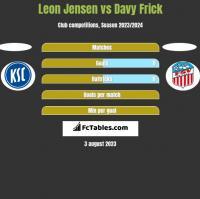 Leon Jensen vs Davy Frick h2h player stats