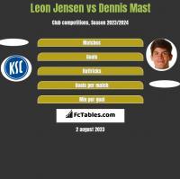 Leon Jensen vs Dennis Mast h2h player stats