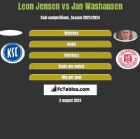 Leon Jensen vs Jan Washausen h2h player stats