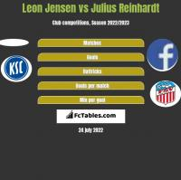 Leon Jensen vs Julius Reinhardt h2h player stats