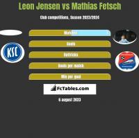 Leon Jensen vs Mathias Fetsch h2h player stats