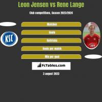 Leon Jensen vs Rene Lange h2h player stats