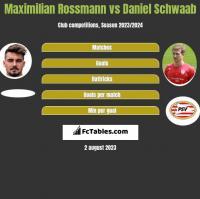 Maximilian Rossmann vs Daniel Schwaab h2h player stats