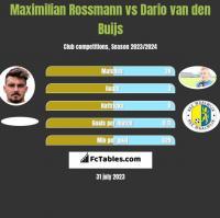 Maximilian Rossmann vs Dario van den Buijs h2h player stats