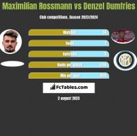 Maximilian Rossmann vs Denzel Dumfries h2h player stats