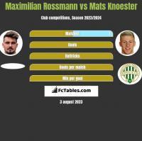 Maximilian Rossmann vs Mats Knoester h2h player stats