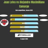 Juan Leiva vs Alejandro Maximiliano Camargo h2h player stats