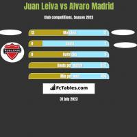 Juan Leiva vs Alvaro Madrid h2h player stats