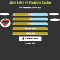 Juan Leiva vs Facundo Castro h2h player stats