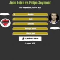 Juan Leiva vs Felipe Seymour h2h player stats