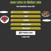 Juan Leiva vs Matias Laba h2h player stats