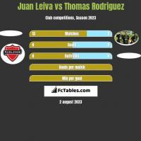 Juan Leiva vs Thomas Rodriguez h2h player stats