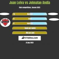 Juan Leiva vs Johnatan Andia h2h player stats