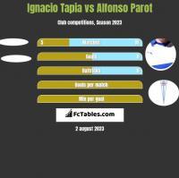 Ignacio Tapia vs Alfonso Parot h2h player stats