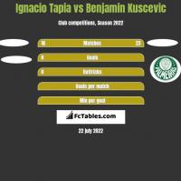 Ignacio Tapia vs Benjamin Kuscevic h2h player stats