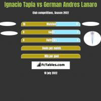 Ignacio Tapia vs German Andres Lanaro h2h player stats