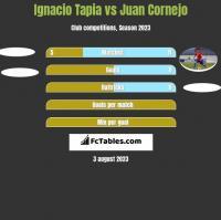 Ignacio Tapia vs Juan Cornejo h2h player stats