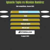 Ignacio Tapia vs Nicolas Ramirez h2h player stats