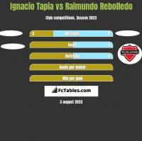 Ignacio Tapia vs Raimundo Rebolledo h2h player stats