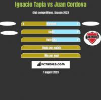 Ignacio Tapia vs Juan Cordova h2h player stats