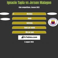 Ignacio Tapia vs Jerson Malagon h2h player stats