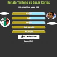Renato Tarifeno vs Cesar Cortes h2h player stats