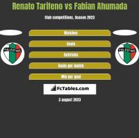 Renato Tarifeno vs Fabian Ahumada h2h player stats