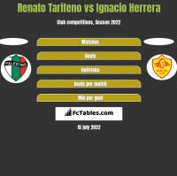 Renato Tarifeno vs Ignacio Herrera h2h player stats