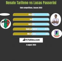 Renato Tarifeno vs Lucas Passerini h2h player stats