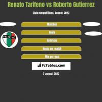 Renato Tarifeno vs Roberto Gutierrez h2h player stats