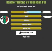 Renato Tarifeno vs Sebastian Pol h2h player stats
