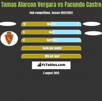 Tomas Alarcon Vergara vs Facundo Castro h2h player stats