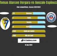 Tomas Alarcon Vergara vs Gonzalo Espinoza h2h player stats