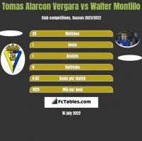 Tomas Alarcon Vergara vs Walter Montillo h2h player stats