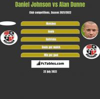 Daniel Johnson vs Alan Dunne h2h player stats