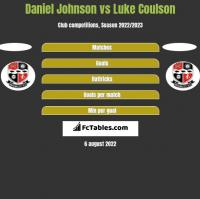 Daniel Johnson vs Luke Coulson h2h player stats