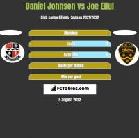 Daniel Johnson vs Joe Ellul h2h player stats