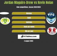 Jordan Maguire-Drew vs Kevin Nolan h2h player stats