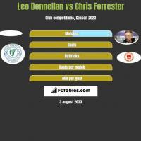 Leo Donnellan vs Chris Forrester h2h player stats