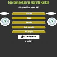 Leo Donnellan vs Gareth Harkin h2h player stats
