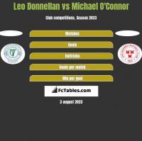 Leo Donnellan vs Michael O'Connor h2h player stats
