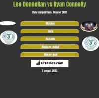 Leo Donnellan vs Ryan Connolly h2h player stats