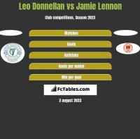 Leo Donnellan vs Jamie Lennon h2h player stats