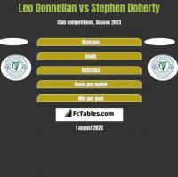 Leo Donnellan vs Stephen Doherty h2h player stats
