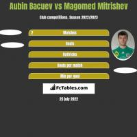 Aubin Bacuev vs Magomed Mitrishev h2h player stats